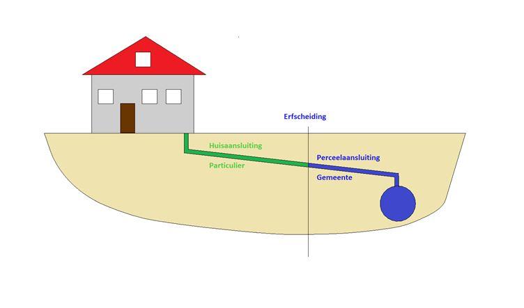 Tekening particulier- en gemeentelijk gedeelte riool
